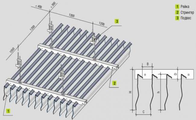 Конструкция реечных потолков Cesal (Канадский дизайн)
