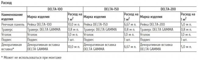 Расход реечного потолка открытого типа DELTA