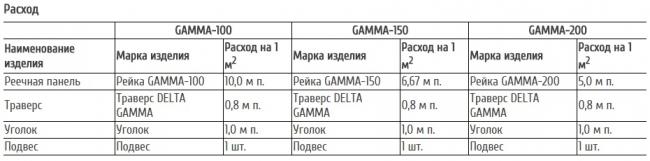 Расход реечного потолка открытого типа GAMMA