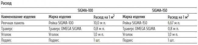 Расход реечного потолка SIGMA